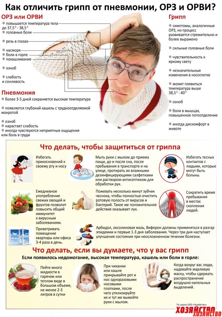 грипп или орз как отличить