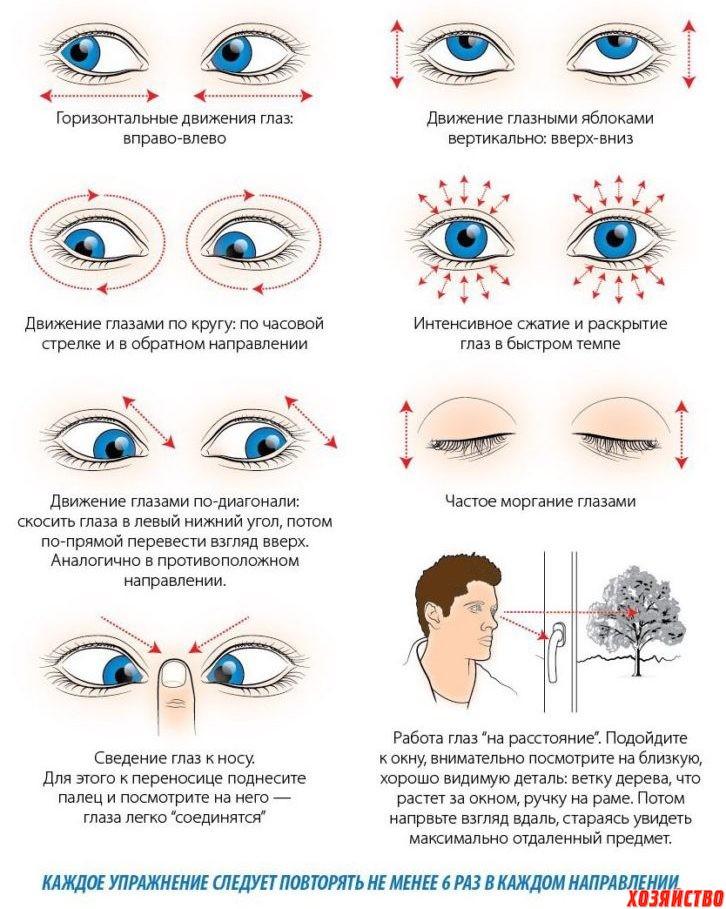 Способ восстановления зрения жданова