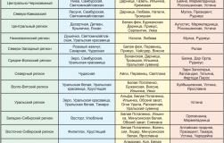 Прописка для цветной смородины по регионам