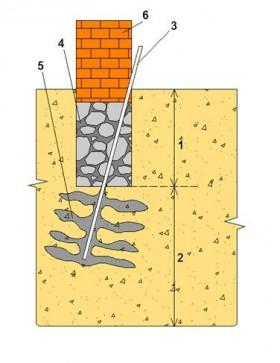 Буроинъекционные сваи, цементация, силикатизация