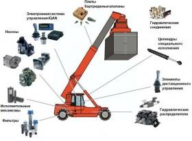 Продажа запасных частей в Волжском